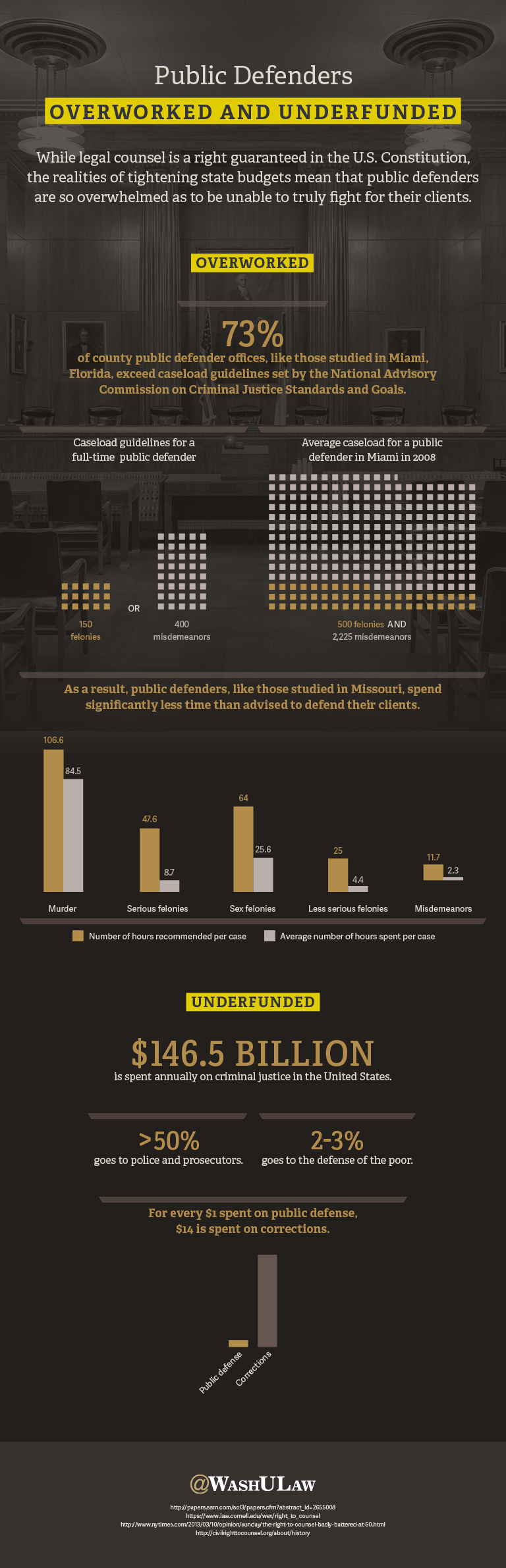 Public Defenders Overworked and Underfunded infographic