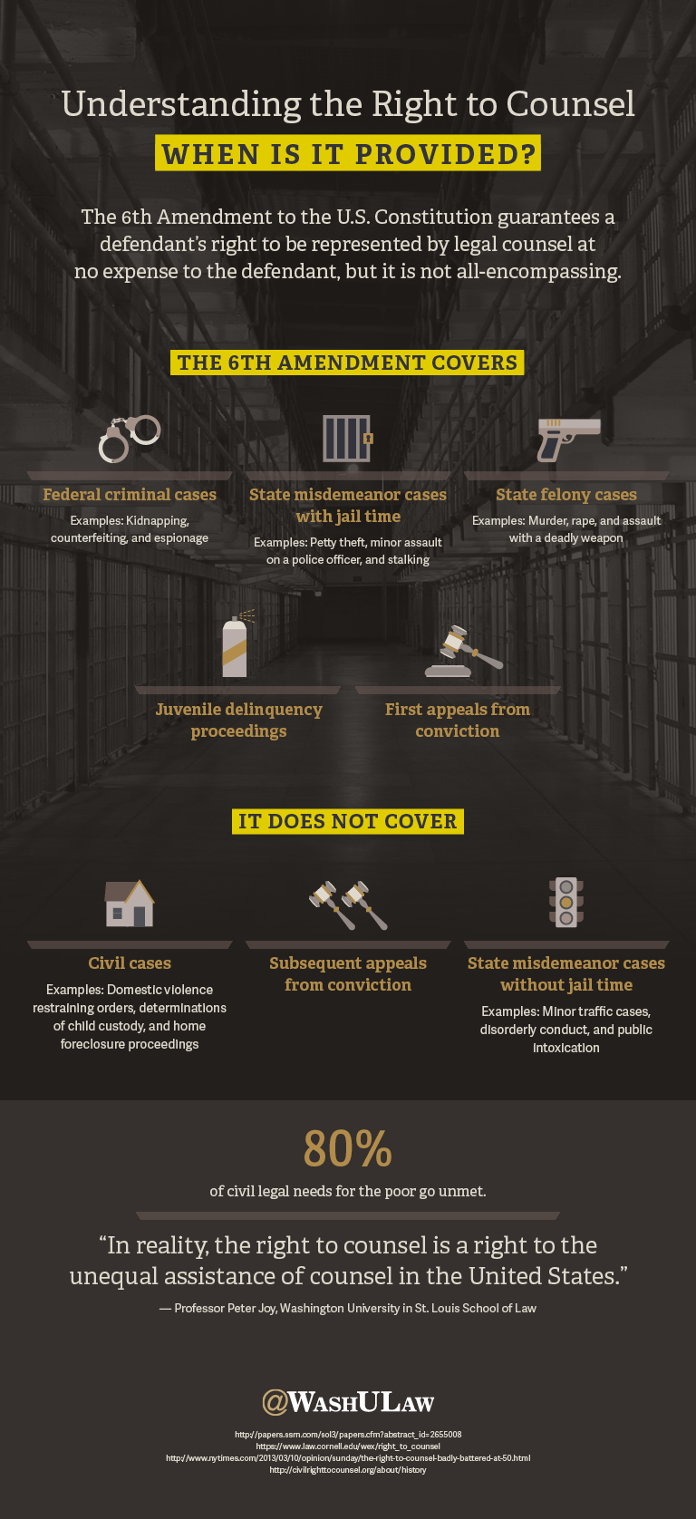 Understanding the Right to Counsel infographic